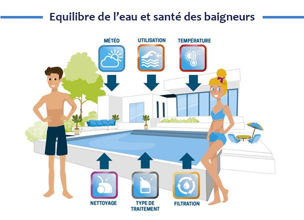 Equilibre de l'eau et santé des baigneurs