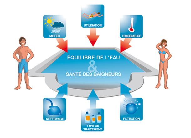 équilibre de l'eau et santé des baigneurs